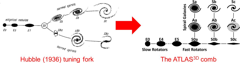 風行了70多年的哈柏星系分類音叉圖(tuning fork diagram)恐將改觀。