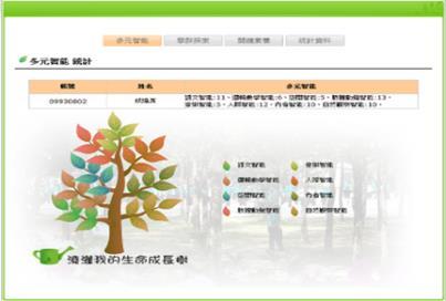 25-數位學習系統設計「澆灌我的生命成長樹」引導自主學習